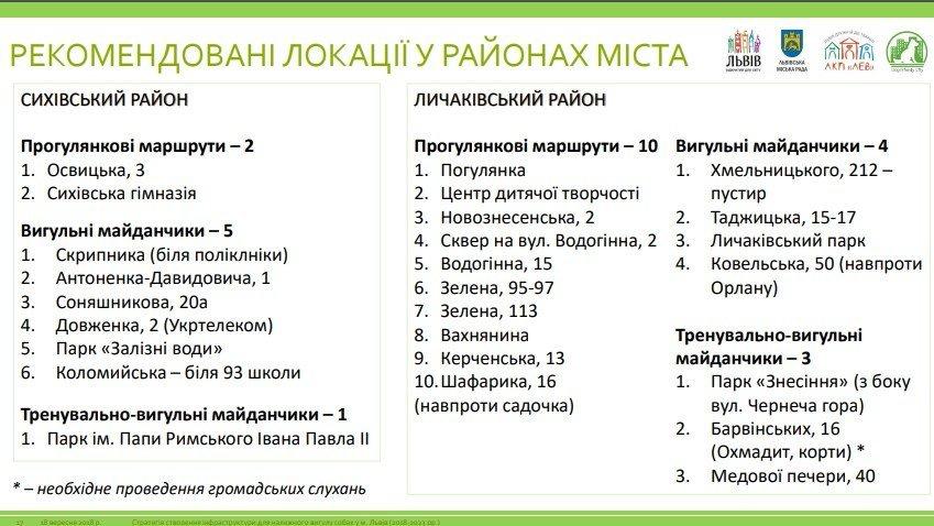 У Львові планують створити 75 вигульних зон для собак: локації, фото-2