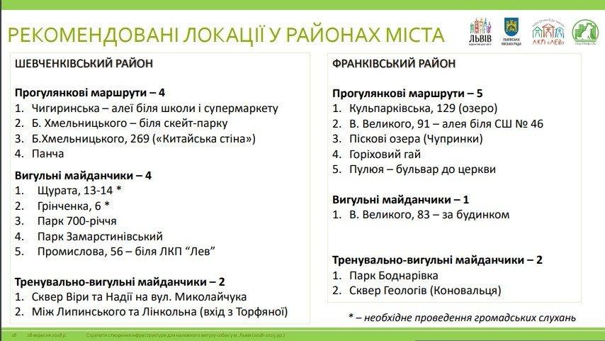 У Львові планують створити 75 вигульних зон для собак: локації, фото-3