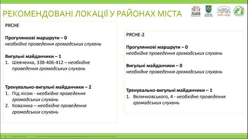 У Львові планують створити 75 вигульних зон для собак: локації, фото-4