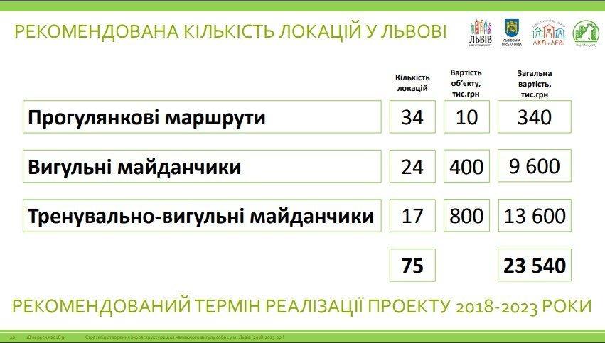 У Львові планують створити 75 вигульних зон для собак: локації, фото-5