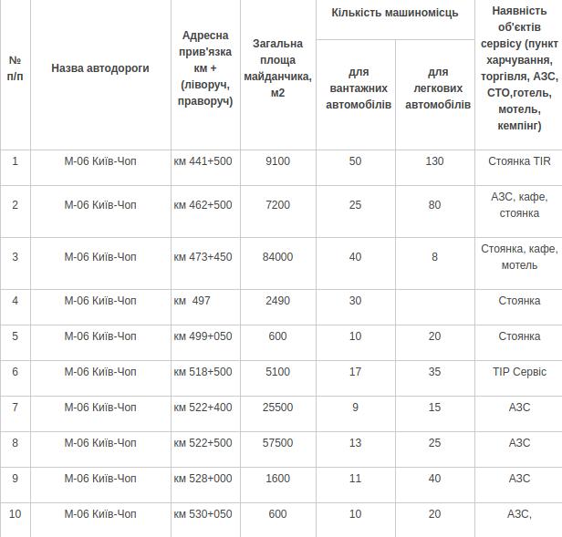 На дорогах Львівщини цілодобово працюють пункти відстою автомобілів, - АДРЕСИ, фото-1