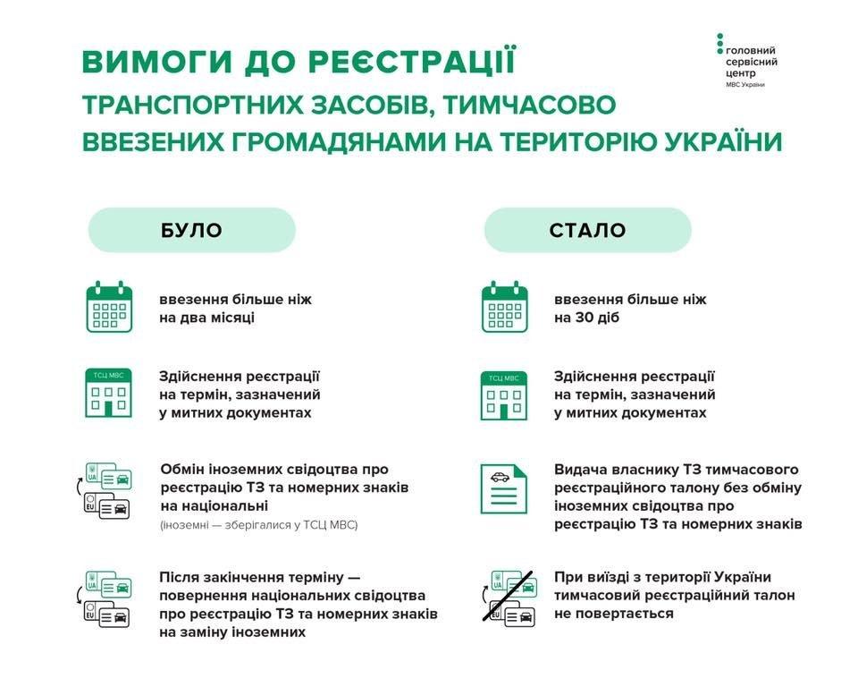 """Водіям на замітку: в Україні змінилися вимоги до реєстрації """"євроблях"""", фото-1"""