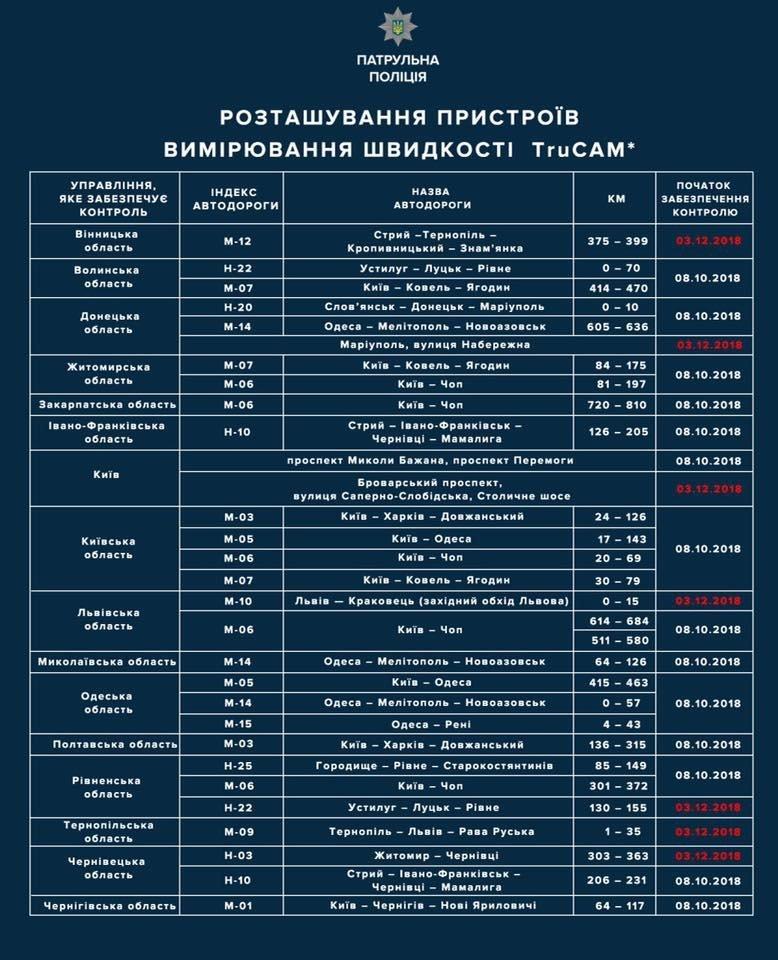 На Львівщині встановлять ще один пристрій для вимірювання швидкості TruCam. Локація, фото-1