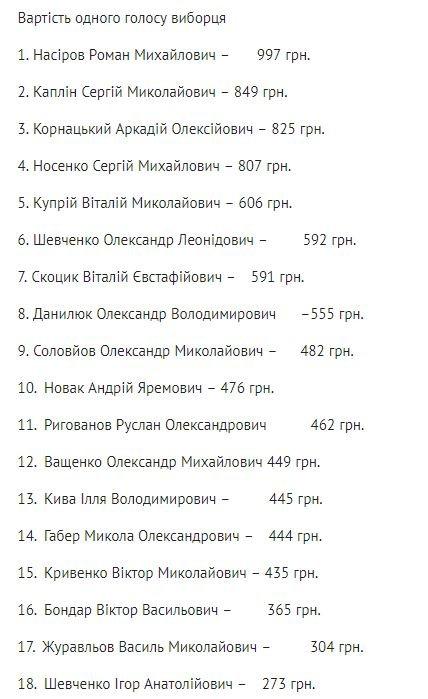Скільки коштував один голос на виборах для кожного кандидата в президенти, - ЦИФРИ, фото-1