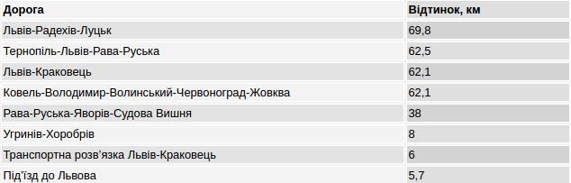 Фірма депутата доглядатиме дороги Львівщини за 342 млн грн, фото-1