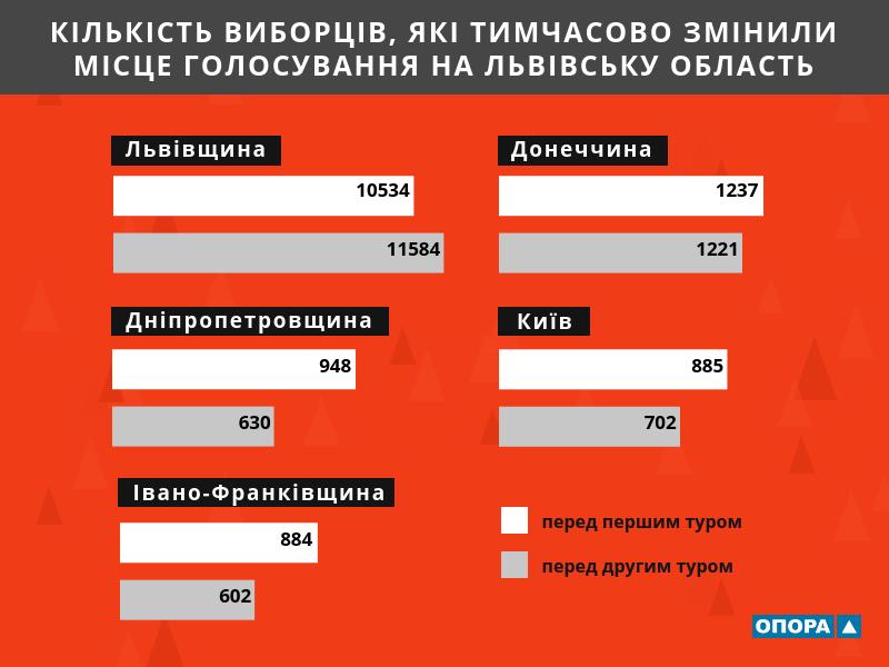 Більше 20 тисяч людей змінили місце голосування на Львівську область, фото-1