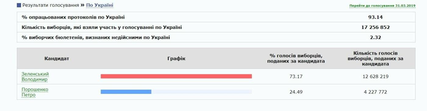 ЦВК опрацювала 93% голосів: новим Президентом України буде Володимир Зеленський, фото-1