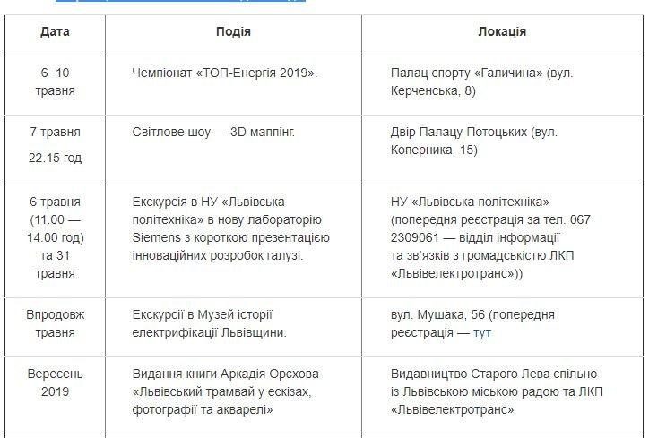 Львів'ян запрошують відзначити 125-річчя з моменту запуску першого трамвая у місті, фото-1