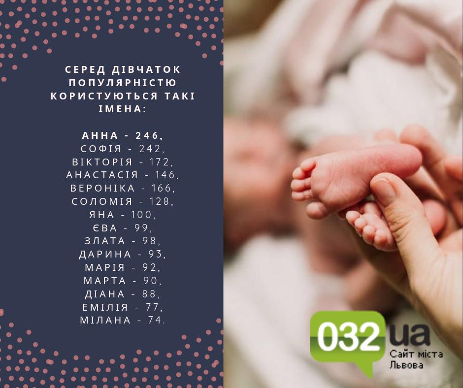 Як найчастіше називали дітей на Львівщині 2019, - ПЕРЕЛІК ІМЕН, фото-2