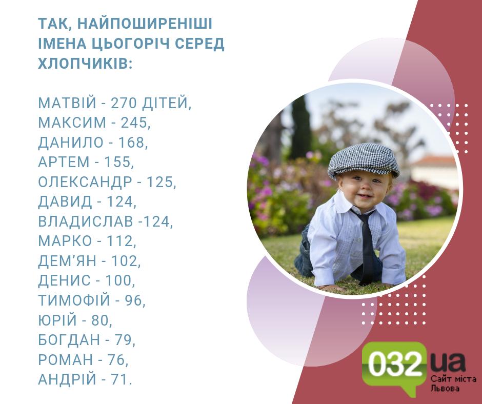 Як найчастіше називали дітей на Львівщині 2019, - ПЕРЕЛІК ІМЕН, фото-1