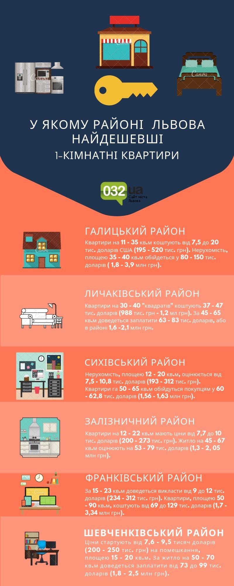 Купити квартиру у Львові: у якому районі міста найдешевше житло, - ІНФОГРАФІКА, фото-5