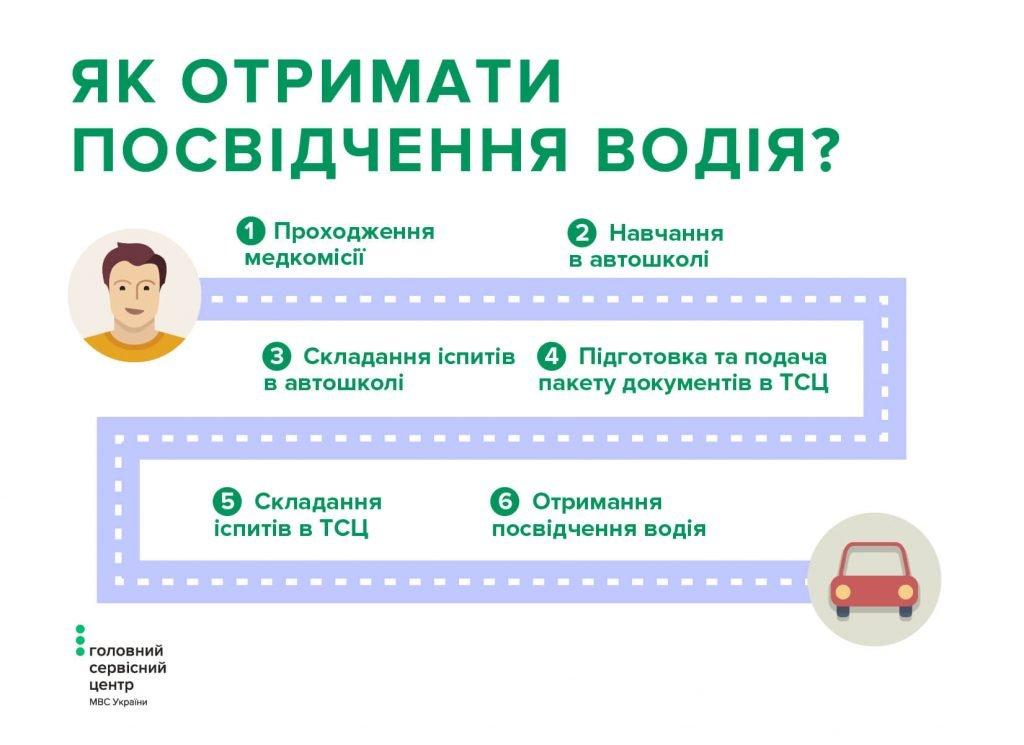 Автошкола Львів: де підготуватися до отримання посвідчення водія і скільки це коштує, фото-2
