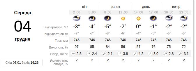 Фото: ua.sinoptik.ua