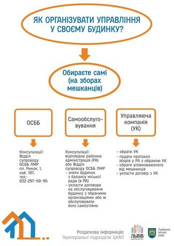 Інфографіка про суть реформи ЖКГ у Львові