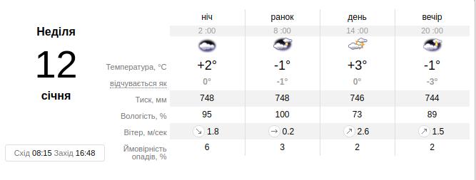 Фото: погода у Львові / Sinoptik.ua
