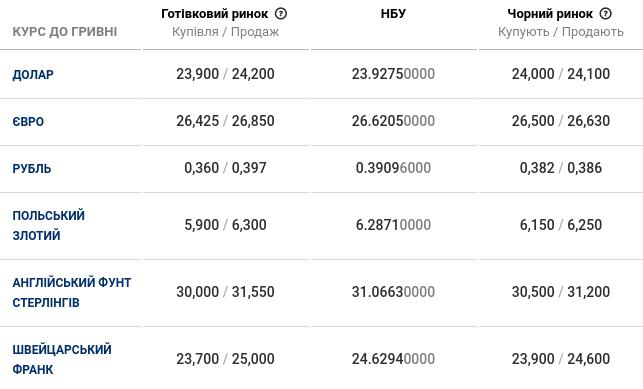 Фото: курс валют на 14 січня / minfin.com.ua