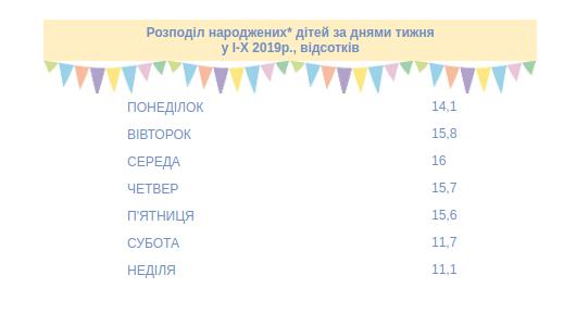 Фото: статистка за днями тижня, коли найчастіше народжують львів'янки / database.ukrcensus.gov.ua