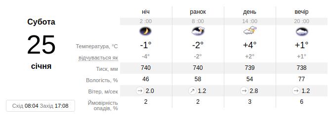 Фото: погода на вихідних, 25 - 26 січня / ua.sinoptik.ua