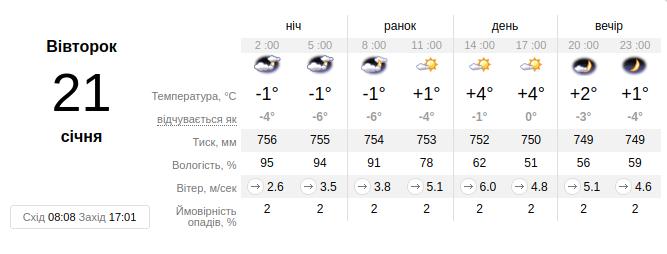 Фото: погода на тиждень у Львові / ua.sinoptik.ua