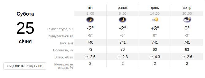 Фото: погода у Львові на вихідних / sinoptik.ua