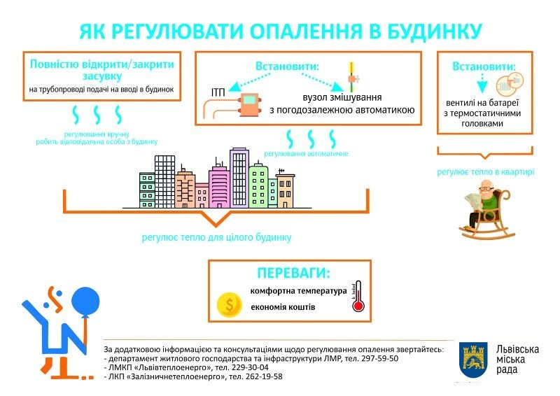 Самостійно регулювати тепло вдома Львів взимку - З відкритих джерел