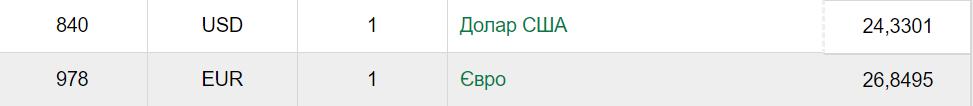 Курс валют в Україні, долара та євро, на понеділок 27 січня: Національний банк України