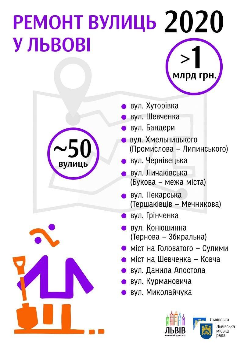 Фоо: ремонт вулиць / пресслужба Львівської міської ради