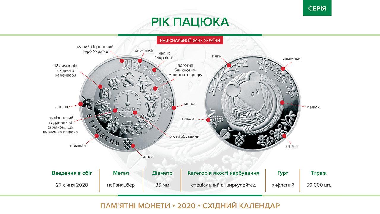 "Фото: пам'ятна монета ""Рік Пацюка"" / bank.gov.ua"