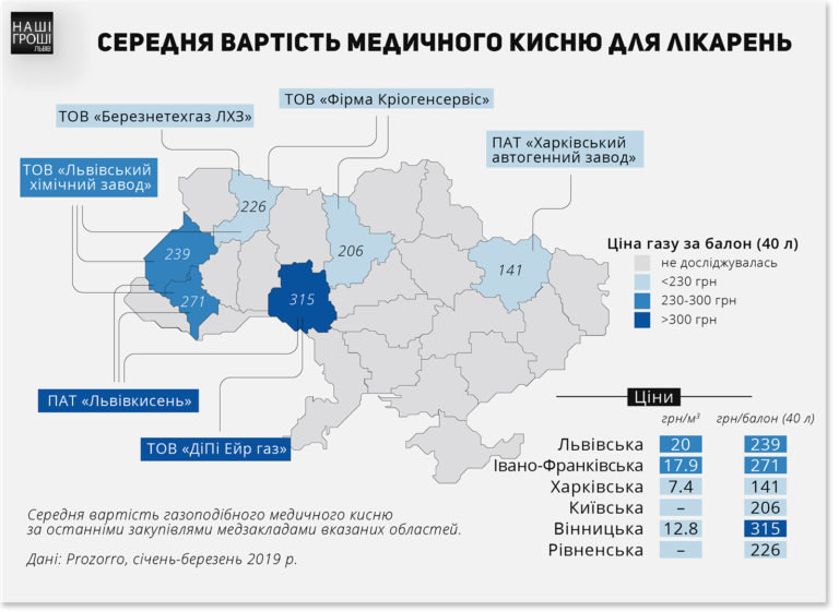 """Ціни на медичний кисень, інфографіка """"Наші гроші. Львів"""""""