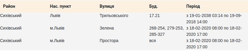 Фото: відключення cвітла у Сихівському районі / loe.lviv.ua