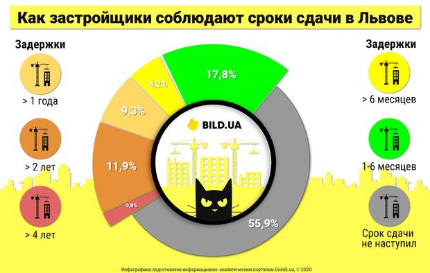 Статистика по новобудовах у Львові