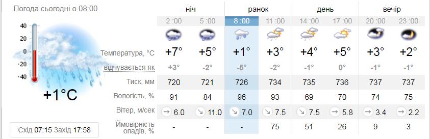 Фото: погода у Львові 24 - 28 лютого / ua.sinoptik.ua