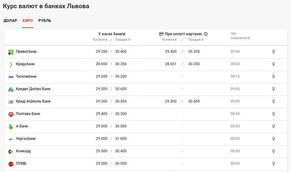 Фото: курс валют у банках Львова / minfin.com.ua