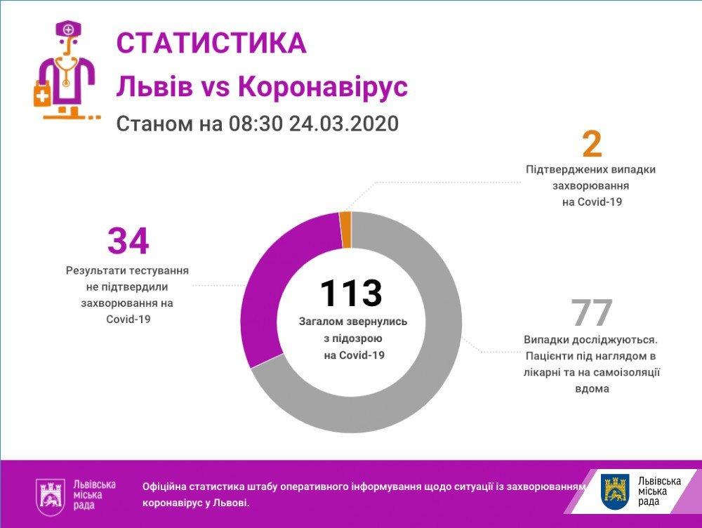 Фото: статистика / пресслужба ЛМР