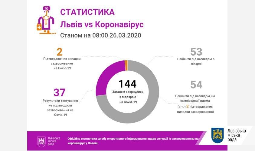 Фото: статистика на 26 березня / пресслужба ЛМР