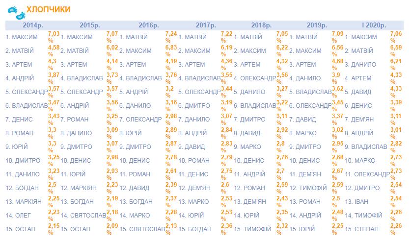 Фото: популярні імена / database.ukrcensus.gov.ua