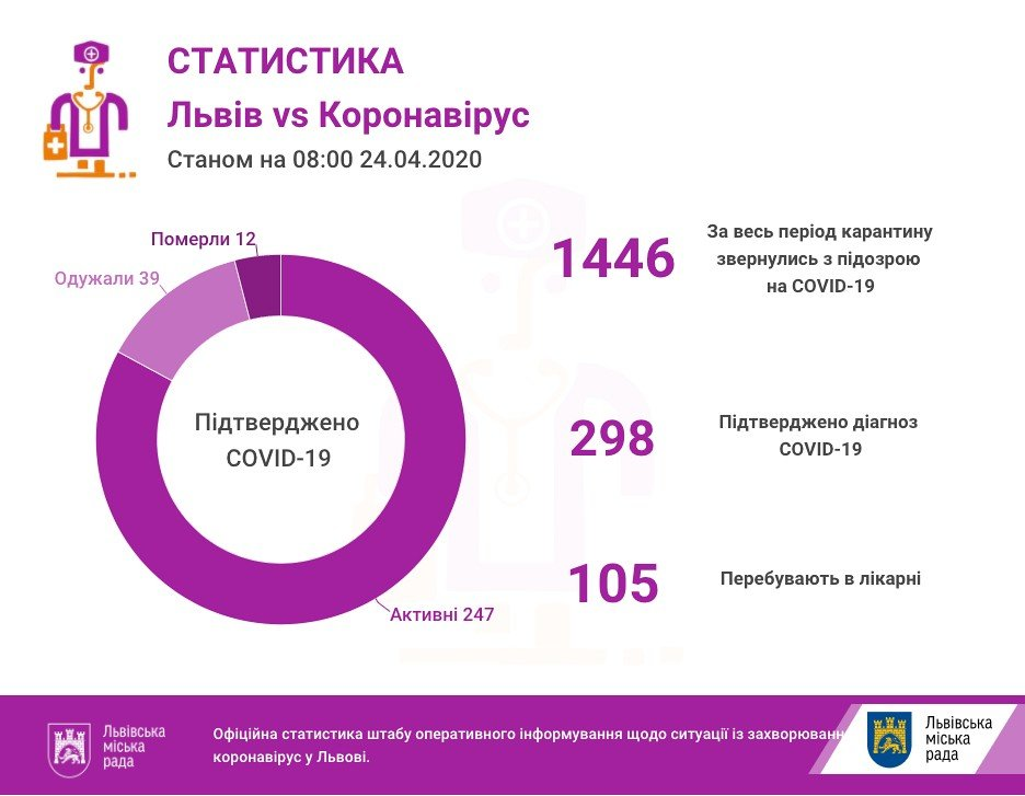 Кількість хворих у Львові та на Львівщині. Фото - ЛМР