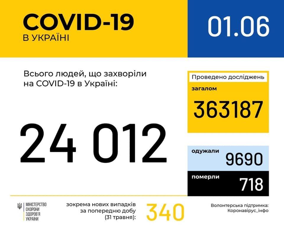 Статистика захворюваності на коронавірус в Україні. Фото - МОЗ