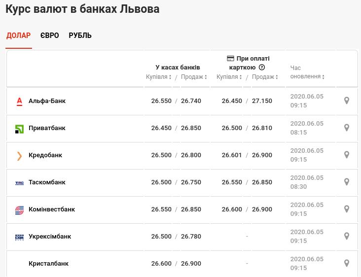 Фото: курс валют / minfin.com.ua