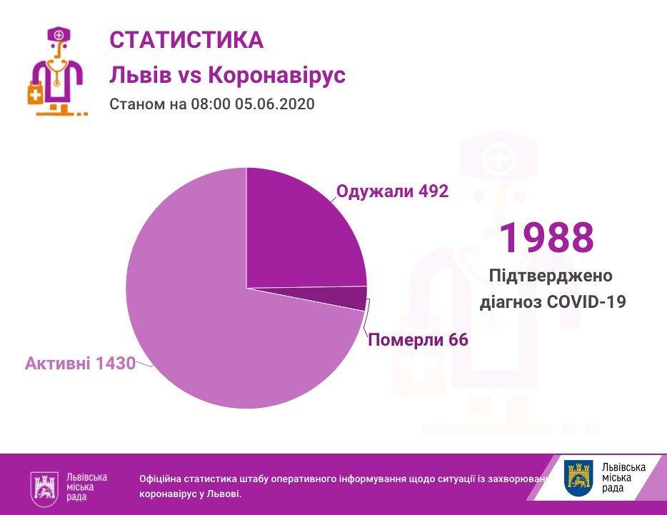 Фото: статистика захворюваності / пресслужба Львівської міськради