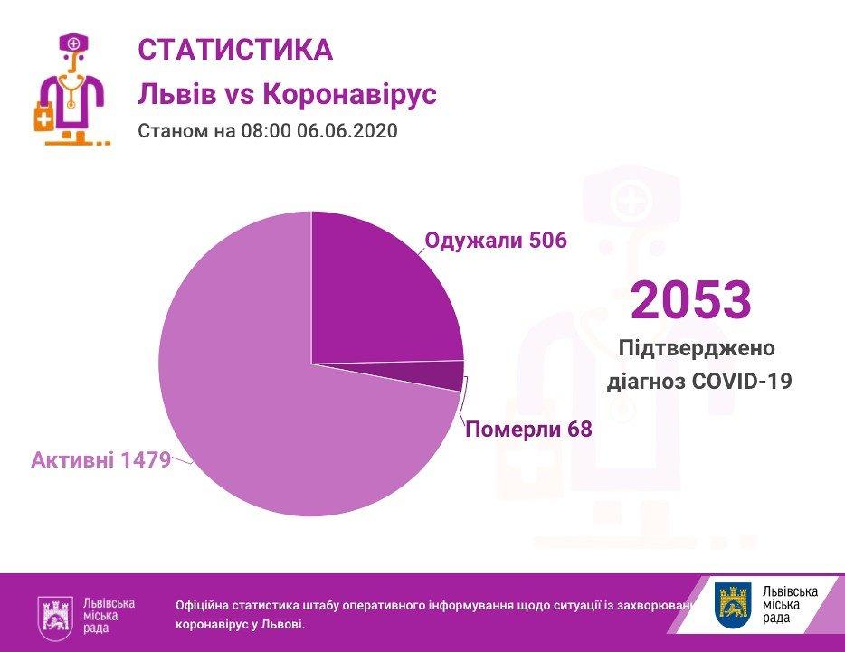 Фото: статистика захворваності / пресслужба Львівської міськради