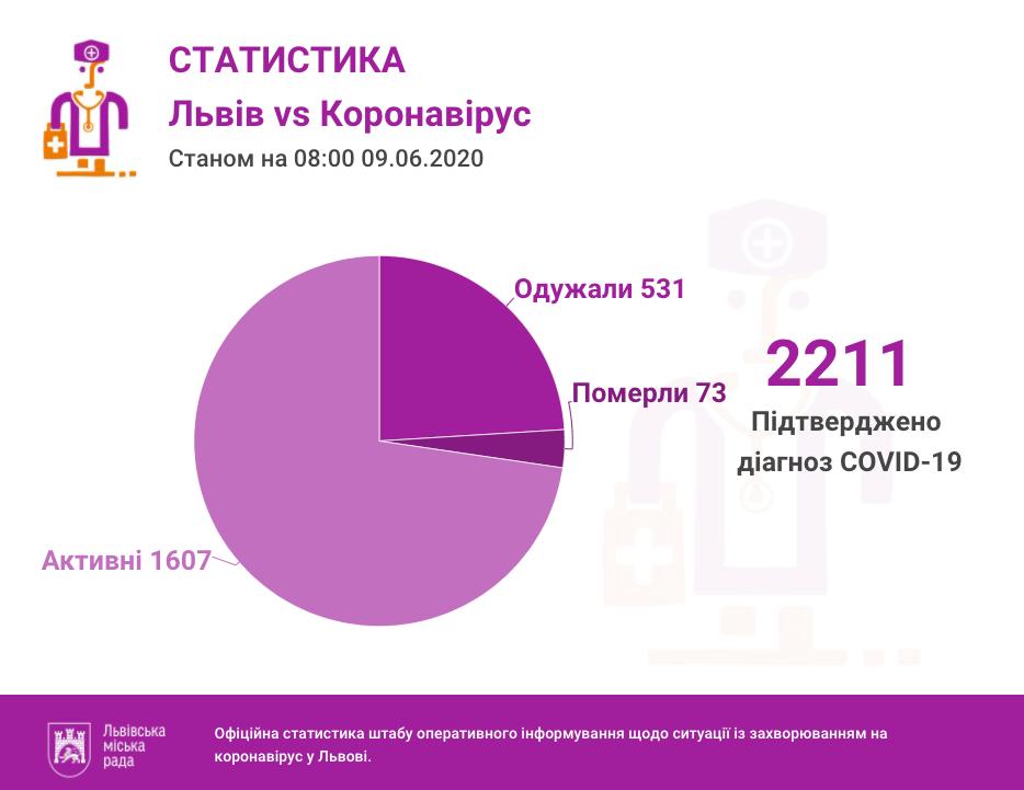 Статистика 9 червня