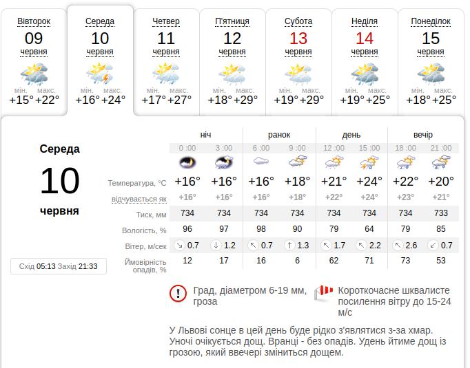 Прогноз погоди Львів 10 - 15 червня