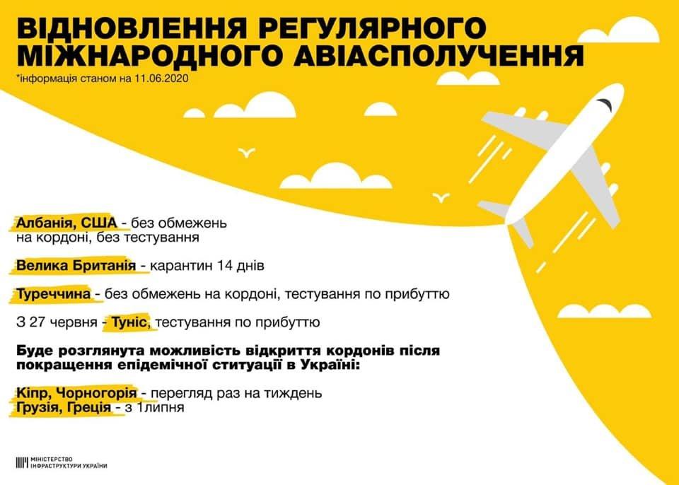 Фото: відновлення перельоту / Мінінфрастуктури України