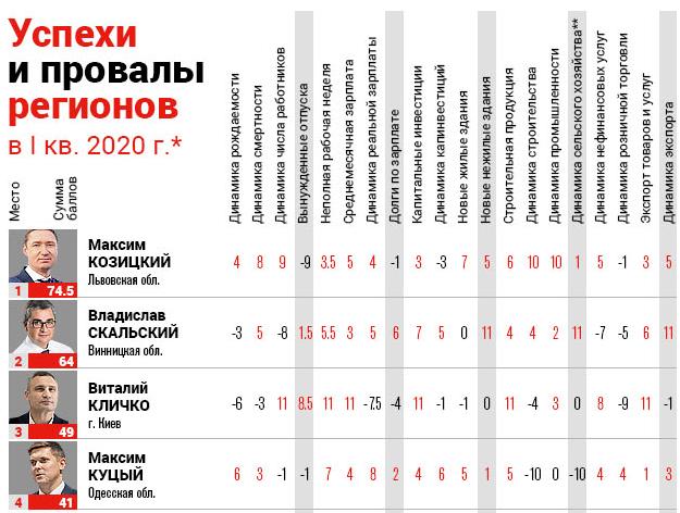 """Рейтинг голів ОДА 2020 за версією """"Ділової столиці"""""""