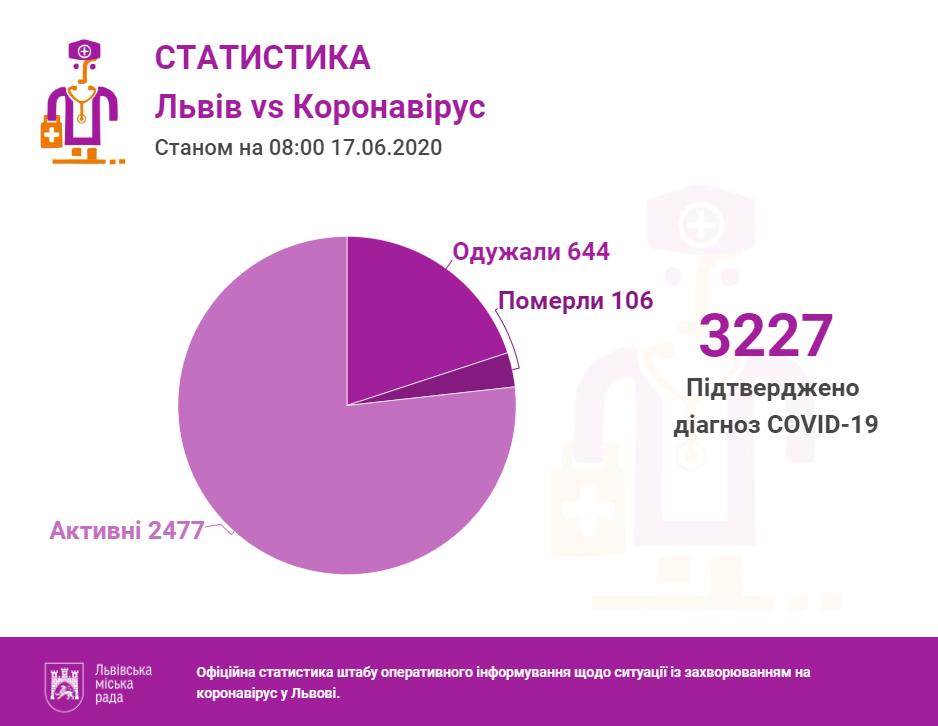 Статистика за 17 червня, ЛМР