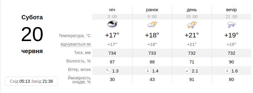 Фото: погода у Львові / ua.sinoptik.ua