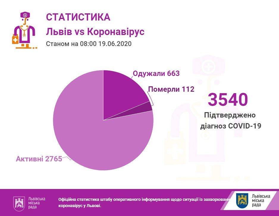 Фото: статистика захворюваності на коронавірус / пресслужба Львівської міськради