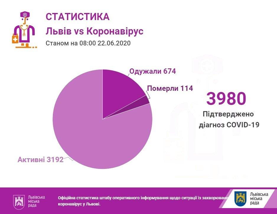 Статистика хворих на коронавірус у Львові. Фото - ЛМР