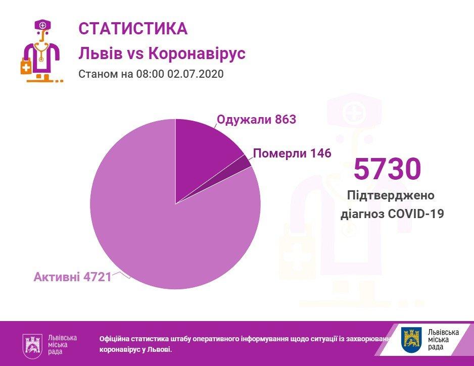 Статистика за 2 липня. Фото - ЛМР